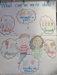 Kinder Anchor Charts 22 Kindergarten Anchor Charts Youll Want To Recreate