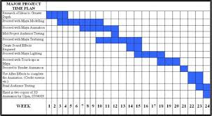 Example Of Gantt Chart For Research Project Gantt Chart For