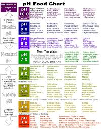 Waking Up What Is Your Ph Waiora Balances Body Ph Levels