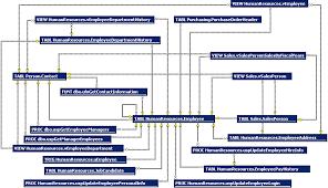 roll your own sql server database diagramsclick to enlarge