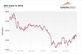 Gold Stock Index Chart Gold Stock Chart 2018 Sunshine Profits