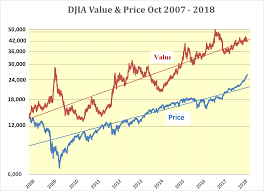 Dow Jones Index Chart 2018 Predicted Acceleration In Djia Rise To Continue Seeking Alpha