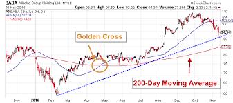 Alibaba Stock Chart Alibaba Group Holding Ltd Nyse Baba This Is Why Baba