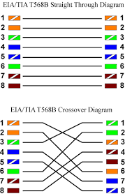 t568a b wiring diagram images t568a and t568b wiring standards on rj45 pinout 568 b academicpgccedutnguyenresourcest568htm
