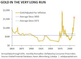 Gold Price Chart 50 Years Gold Is Rocketing Now But It Has Only Matched T Bills The