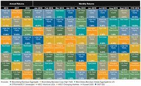Periodic Table Of Asset Class Returns Zen Investor