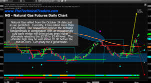 Nitrile Price Chart Natural Archives Trade Oil Etf