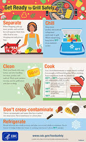 Food Hygiene Poster Get Ready To Grill Safely Food Safety Cdc