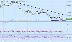 Euronext Tradingview