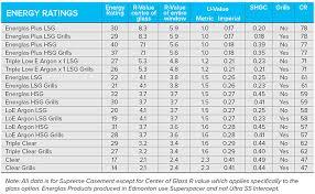 Window R Value Chart Download Fresh Furniture