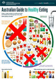 Diabetes Food Groups Chart Food Not To Eat For Diabetes Type 2 Food Chart For