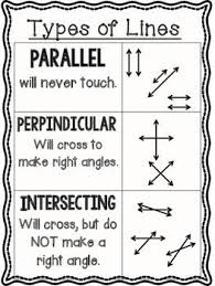 Types Of Lines Reference Poster Parallel Perpendicular