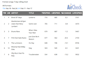 Birds Of Tokyo Hit 1 Airplay