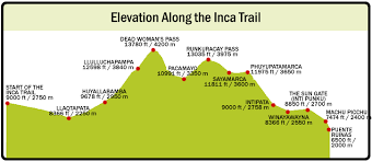 Inca Trail Elevation Chart Hiking Perus Inca Trail To Machu Picchu Altitude