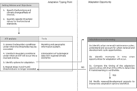 Atp Chart Flow Chart Of The Atp O Method Adapted From Q12 Download