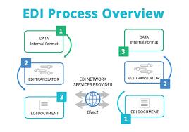 Edi Process Flow Chart Edi What Is Edi Electronic Data Interchange