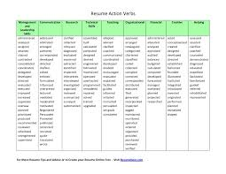Resume Verbs For Skills Action Sales Marketing Adjectives And