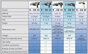 Teflon Rod Weight Chart Extrusion Welding