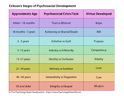 Child Cognitive Development Stages Chart Erik Eriksons Stages Of Psychosocial Development The