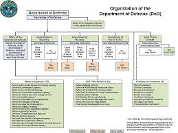 Air Staff Org Chart 29 Valid Department Of The Navy Organization Chart