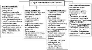Реферат Управленческое консультирование Классификация которая приводится представляет собой попытку систематизировать и структурировать основные направления деятельности консалтинговых компаний