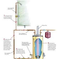 tankless water heater recirculation. Interesting Recirculation A Gravityfed System Relies On Thermosiphoning In Which Hot Water Rises To  The Top Of And  To Tankless Water Heater Recirculation R