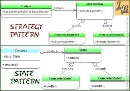 State Pattern Magnificent Strategy Design Pattern Versus State Design Pattern An Analysis