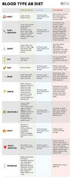 Ab Positive Blood Type Diet Chart Blood Type Diet Chart For Blood Type Ab Foods To Avoid