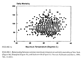 global climate change implications challenges and mitigation particularly interesting is the lack of a weather mortality relationship at temperatures below the threshold indicating that only the warmest 10 15 percent