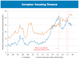 Perth Median House Price Chart Five Graphs That Show Whats Next For The Property Market