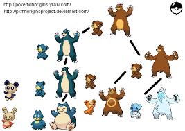 Munchlax Evolution Chart