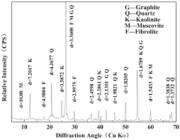 Graphite Flake Size Chart Minerals Free Full Text Preserving Flake Size In An