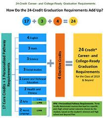 Graduation Requirements Sbe