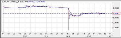 Eurchf Swiss Bank Depeg Example Chart Forex Training Group