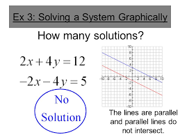 ex 3 solving a system graphically