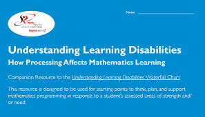 York Region Waterfall Chart Understanding Learning Disabilities How Processing Affects