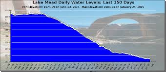 Lake Powell Water Level Chart Century Of Water Shortage Ahead Lake Mead Drops Below