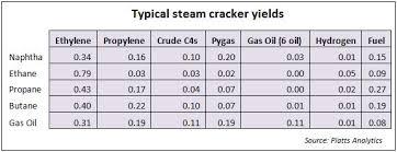 Butane Price Chart The Impact Of Saudi Ethane Price Increases On