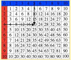 Multiplication Chart Up To 15 Multipalcation Chart Kookenzo Com