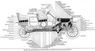 henry ford assembly line diagram. Contemporary Assembly Model T Diagram  Source Assembly Line Ford Factory Inside Henry Ford HubPages