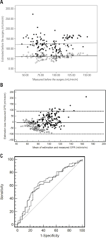 figure 1 a estimated gfr as a function of its urinary measurement milliliters per minute per meters in 140 severely obese patients before rygbp