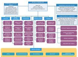 Cia Organizational Chart Public Service Org Chart