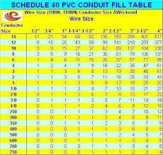 Conduit Fill Chart Cat6 Bedowntowndaytona Com