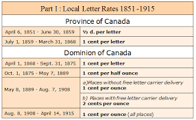 Canada Post Rates 2014 Chart Postal History Corner Local Drop Letter Rates 1851 1968