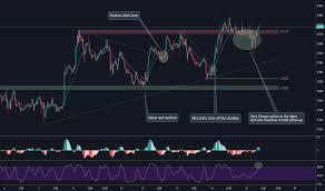 Dow Jones Futures Chart Dow 30 Futures Quotes Tradingview