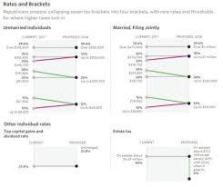 New Tax Plan Chart Lance Roberts Blog Weekend Reading Will Tax Reform