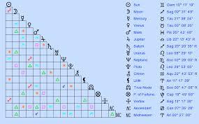Birth Chart Compatibility Chart 77 Scientific Burth Chart