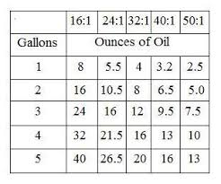 2 Stroke Fuel Mix Chart 57 Correct Fuel Oil Mixing Ratio Chart