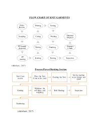 Flow Chart Of Knitting Process Flow Of Knit Industry For A Basic T Shirt