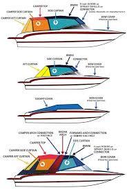 boat canvas identification